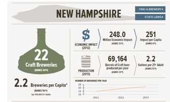New Hampshire and Vermont Take Pride in Their Breweries